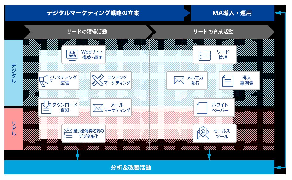 デジタルマーケティングのサービス内容イメージ